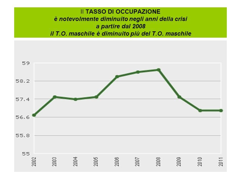 Il TASSO DI OCCUPAZIONE è notevolmente diminuito negli anni della crisi a partire dal 2008 il T.O.