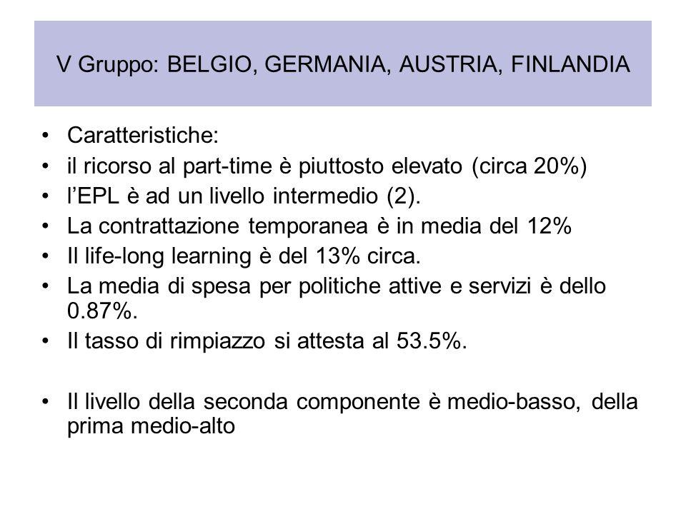 V Gruppo: BELGIO, GERMANIA, AUSTRIA, FINLANDIA