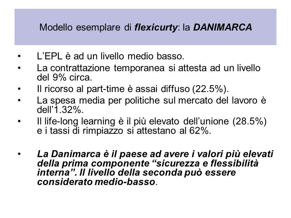 Modello esemplare di flexicurty: la DANIMARCA