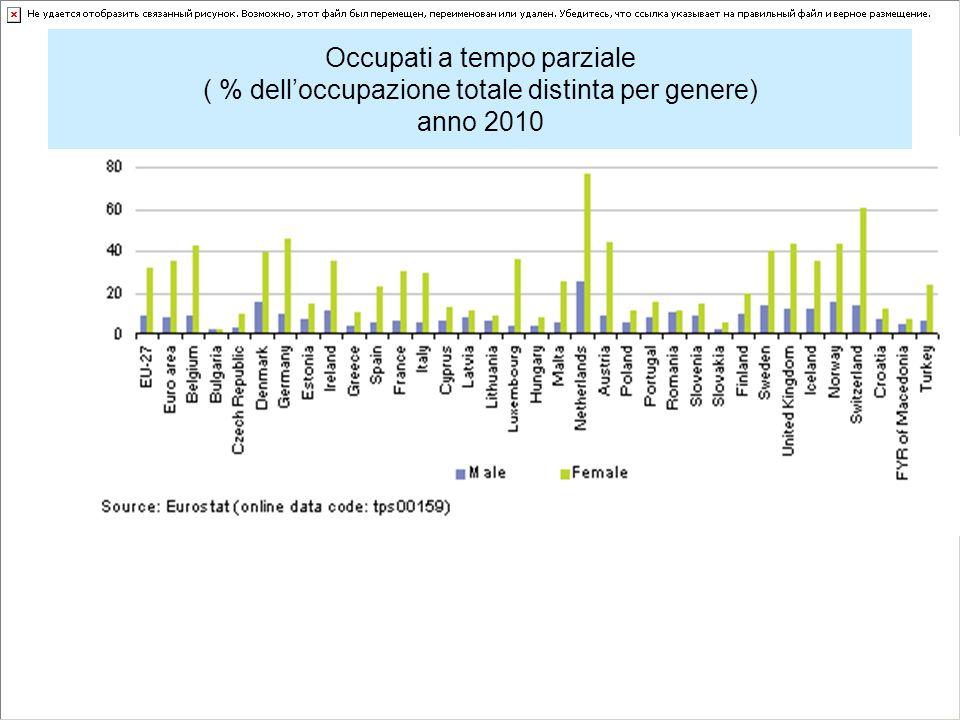 Occupati a tempo parziale ( % dell'occupazione totale distinta per genere) anno 2010