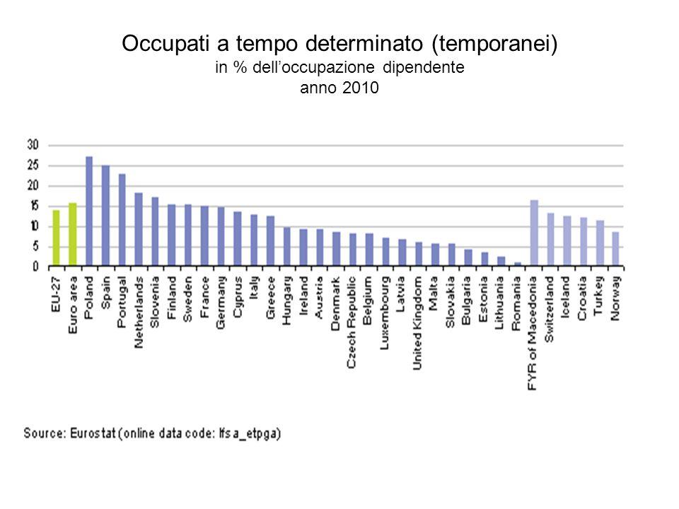 Occupati a tempo determinato (temporanei) in % dell'occupazione dipendente anno 2010