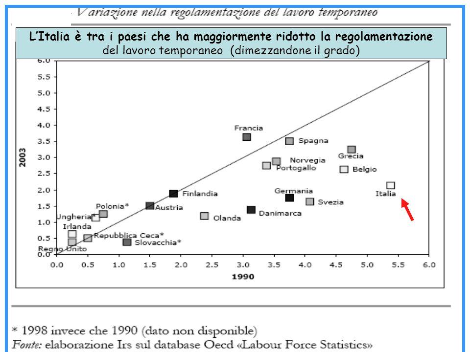 L'Italia è tra i paesi che ha maggiormente ridotto la regolamentazione