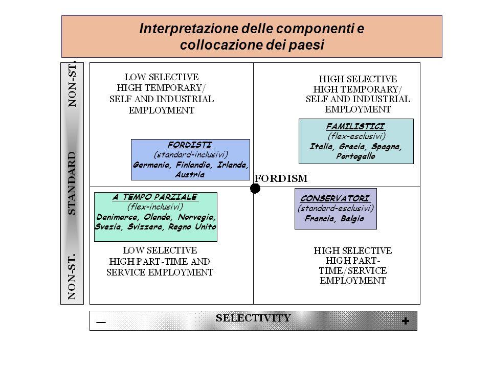 Interpretazione delle componenti e collocazione dei paesi