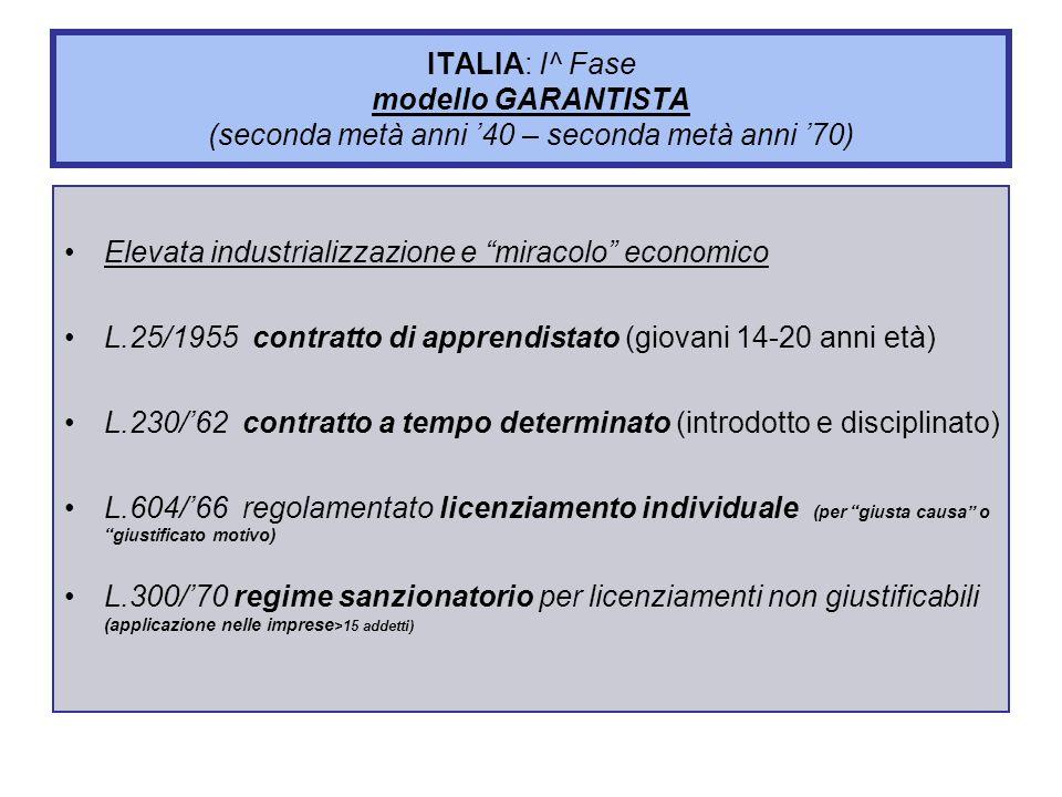 ITALIA: I^ Fase modello GARANTISTA (seconda metà anni '40 – seconda metà anni '70)