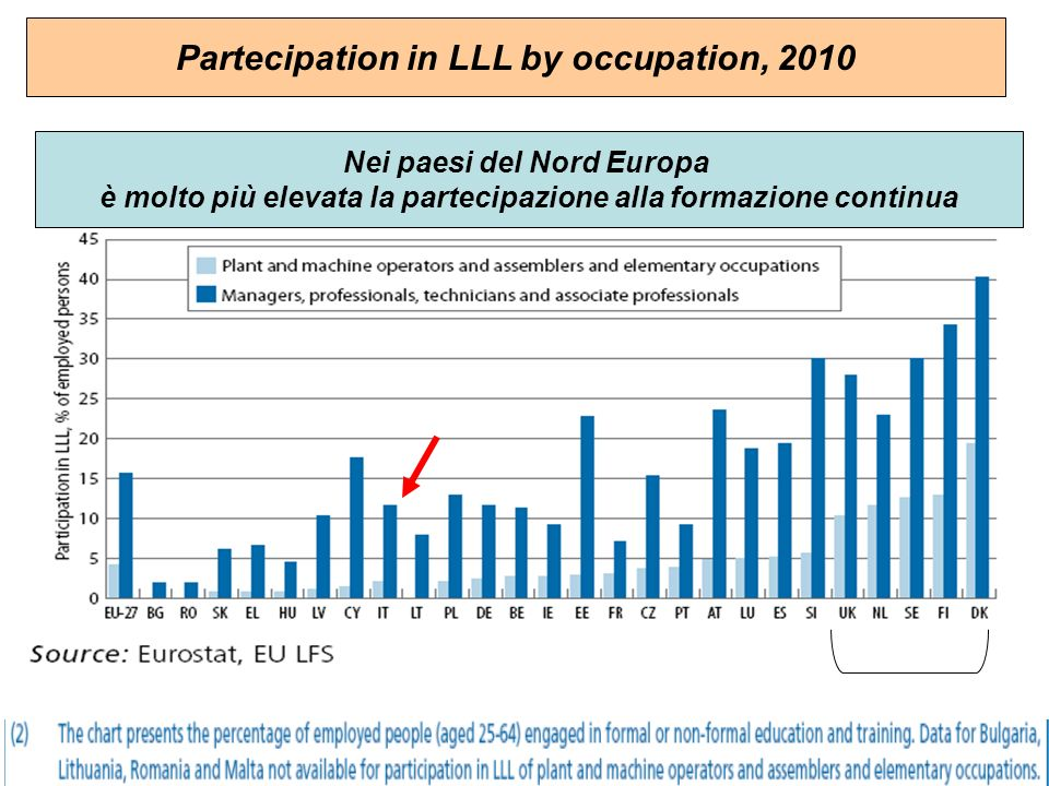 Partecipation in LLL by occupation, 2010