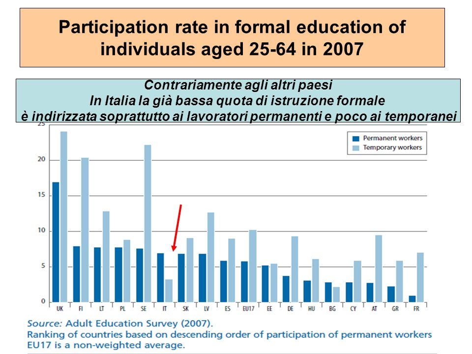 Participation rate in formal education of individuals aged 25-64 in 2007