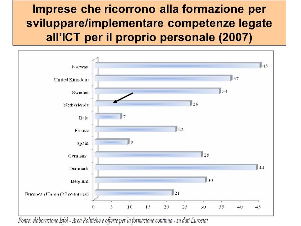 Imprese che ricorrono alla formazione per sviluppare/implementare competenze legate all'ICT per il proprio personale (2007)