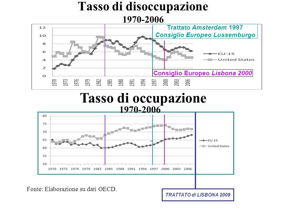 Tasso di disoccupazione 1970-2006