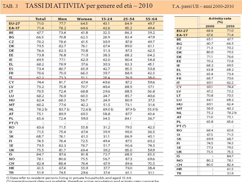 TAB. 3 TASSI DI ATTIVITA' per genere ed età – 2010 T. A