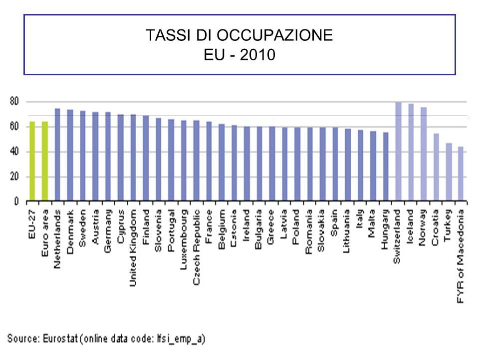 TASSI DI OCCUPAZIONE EU - 2010