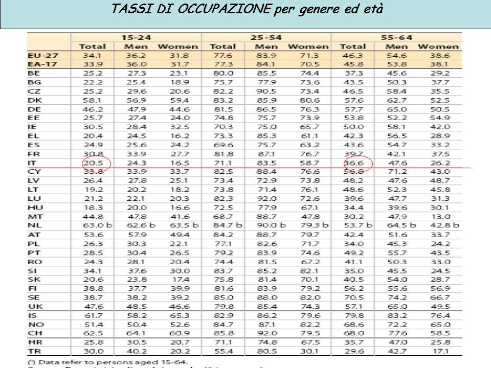TASSI DI OCCUPAZIONE per genere ed età
