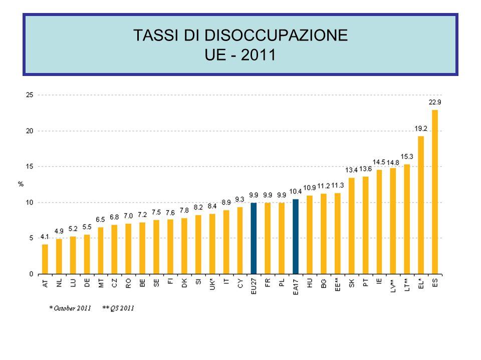TASSI DI DISOCCUPAZIONE UE - 2011