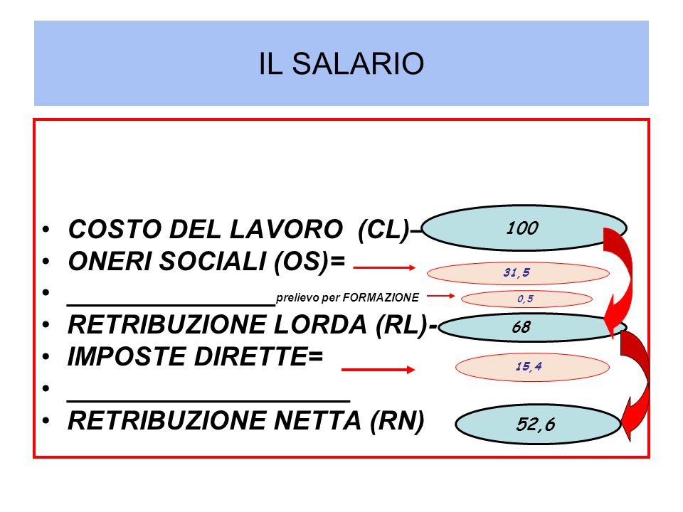 IL SALARIO COSTO DEL LAVORO (CL)– ONERI SOCIALI (OS)=