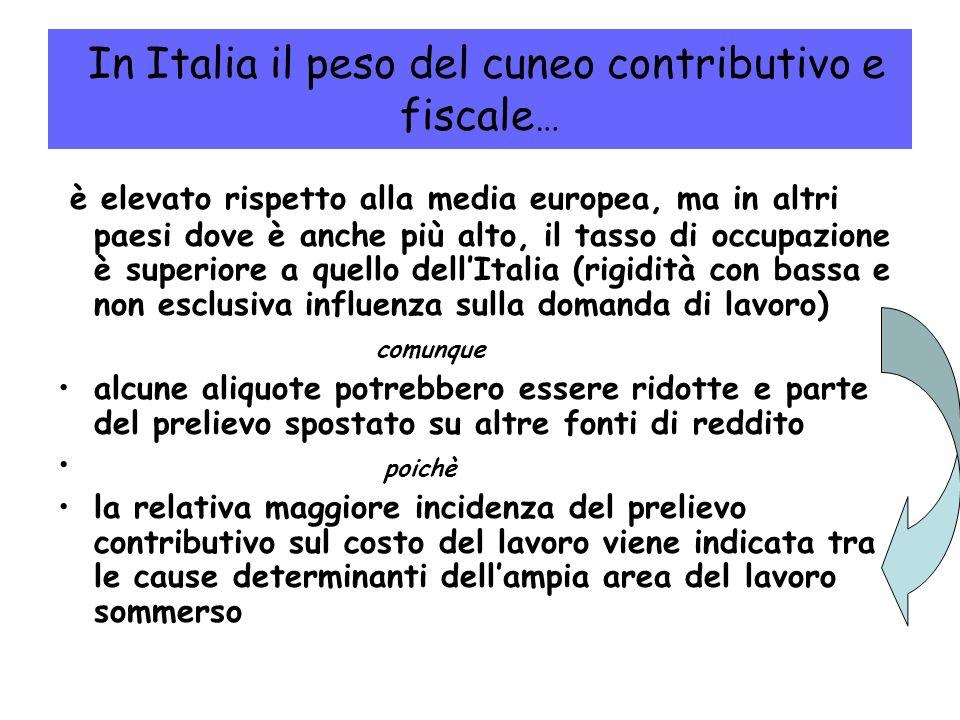 In Italia il peso del cuneo contributivo e fiscale…