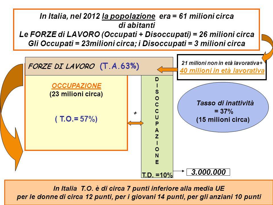 In Italia, nel 2012 la popolazione era = 61 milioni circa di abitanti Le FORZE di LAVORO (Occupati + Disoccupati) = 26 milioni circa Gli Occupati = 23milioni circa; i Disoccupati = 3 milioni circa