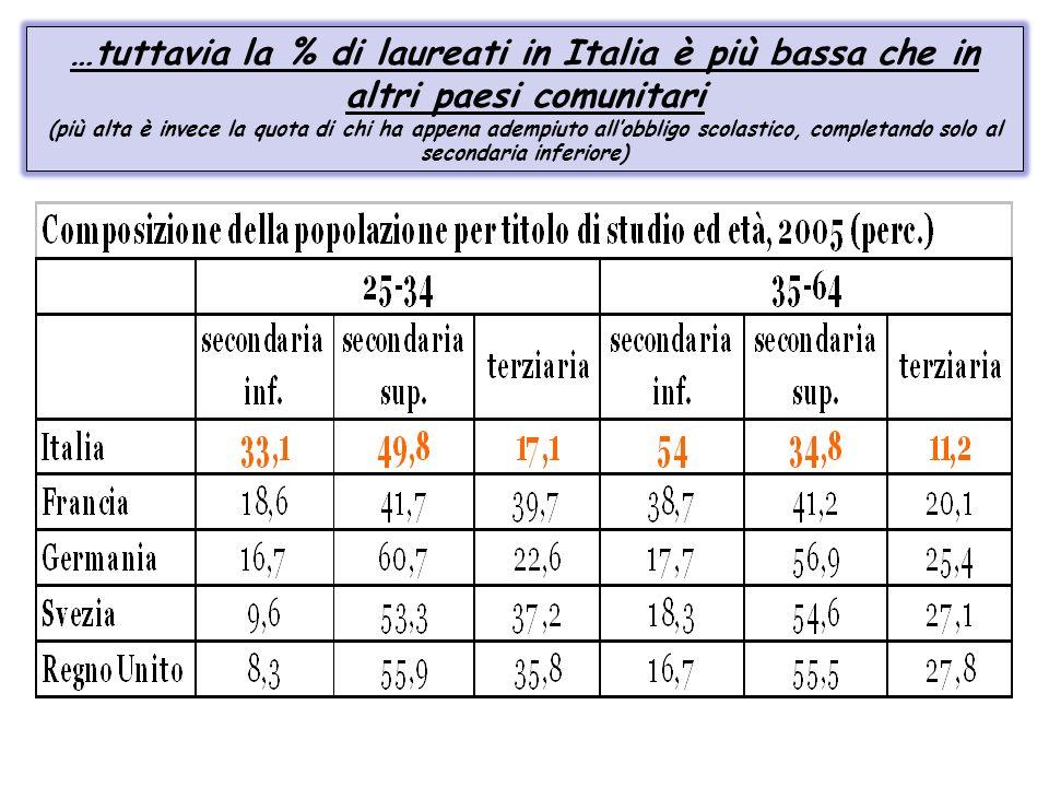 …tuttavia la % di laureati in Italia è più bassa che in altri paesi comunitari