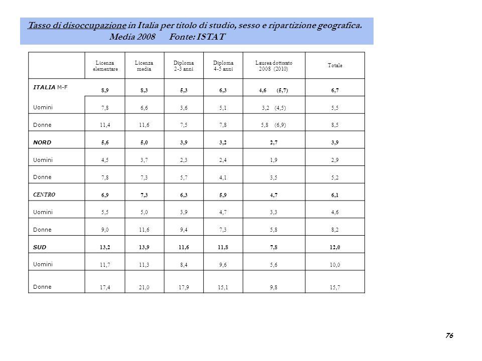 Tasso di disoccupazione in Italia per titolo di studio, sesso e ripartizione geografica.