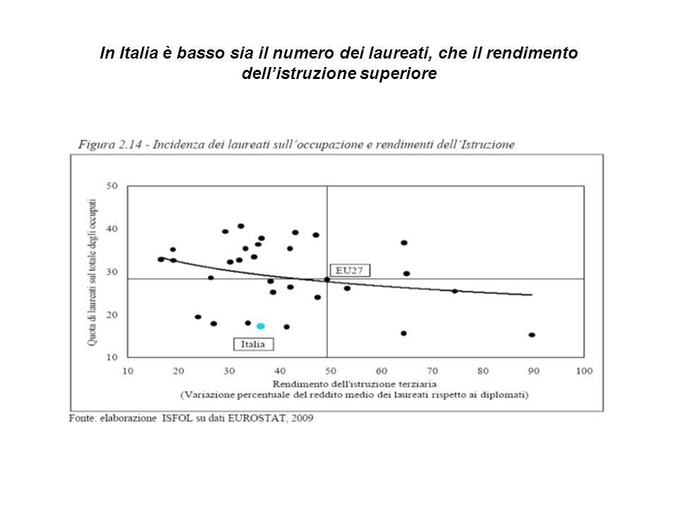 In Italia è basso sia il numero dei laureati, che il rendimento dell'istruzione superiore