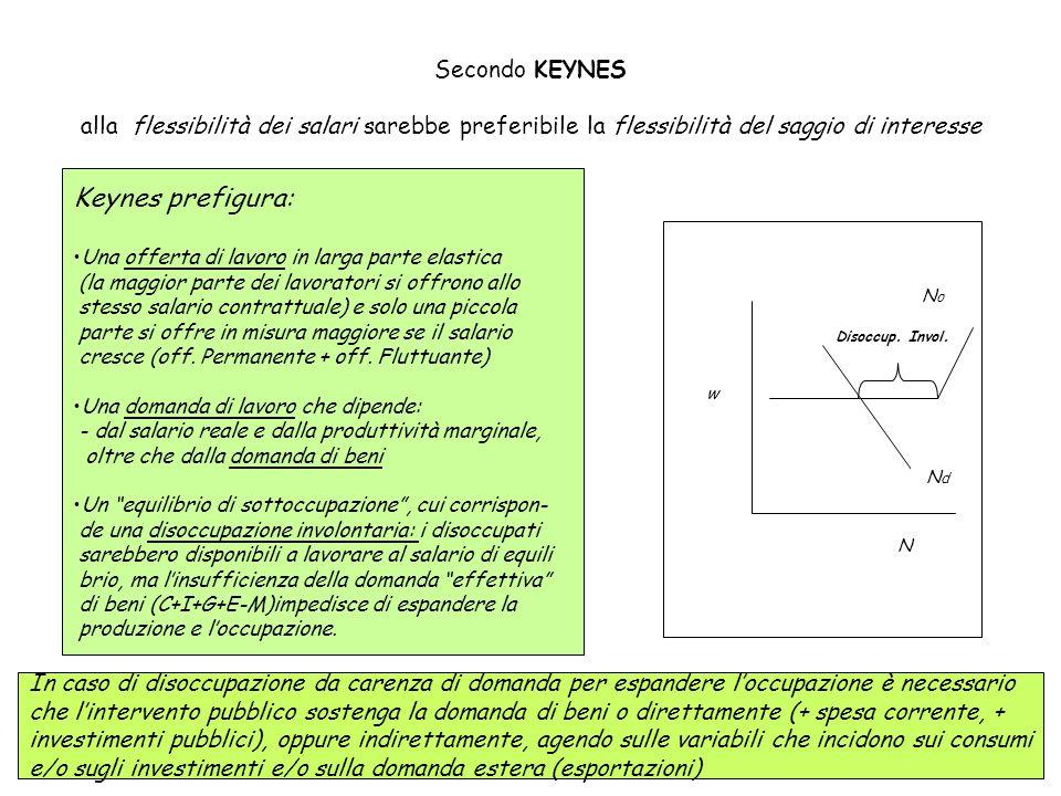 Secondo KEYNES alla flessibilità dei salari sarebbe preferibile la flessibilità del saggio di interesse