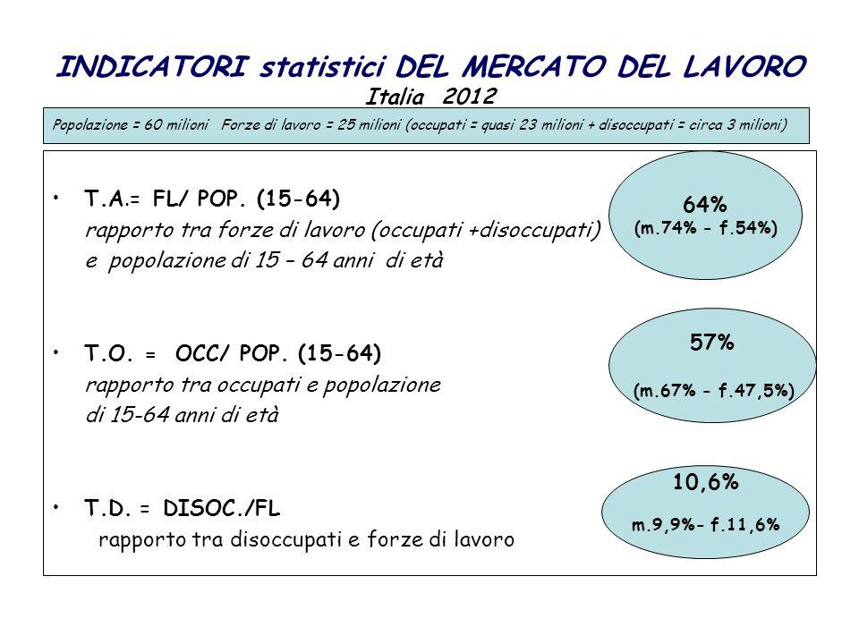 INDICATORI statistici DEL MERCATO DEL LAVORO Italia 2012