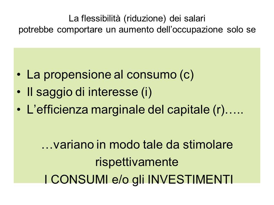 La propensione al consumo (c) Il saggio di interesse (i)