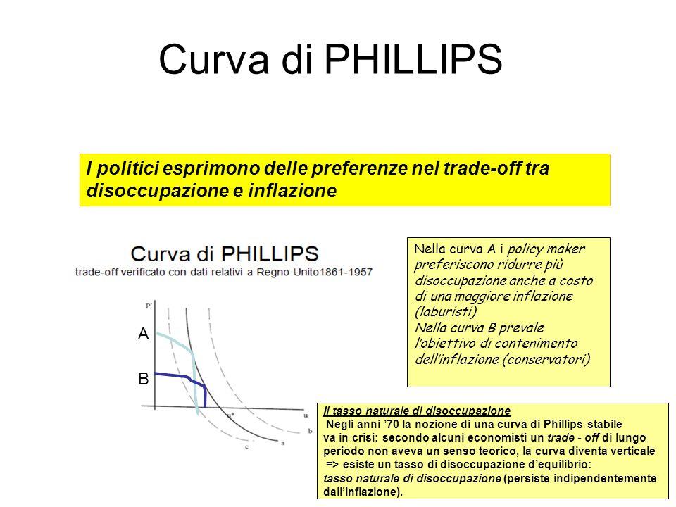 Curva di PHILLIPS I politici esprimono delle preferenze nel trade-off tra. disoccupazione e inflazione.