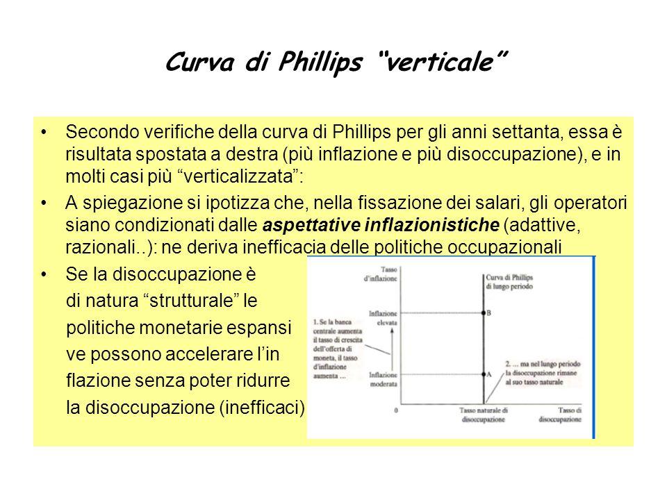 Curva di Phillips verticale