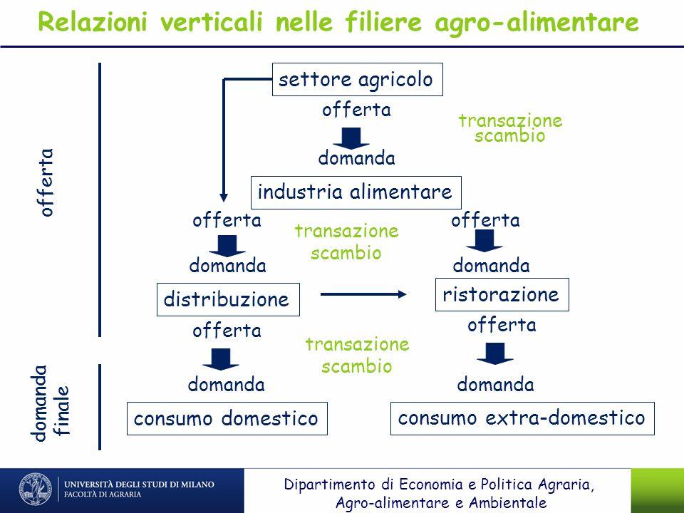 Relazioni verticali nelle filiere agro-alimentare