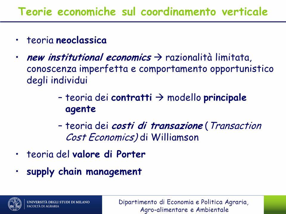 Teorie economiche sul coordinamento verticale
