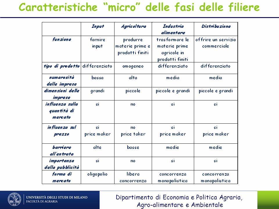 Caratteristiche micro delle fasi delle filiere
