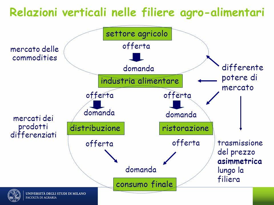 Relazioni verticali nelle filiere agro-alimentari