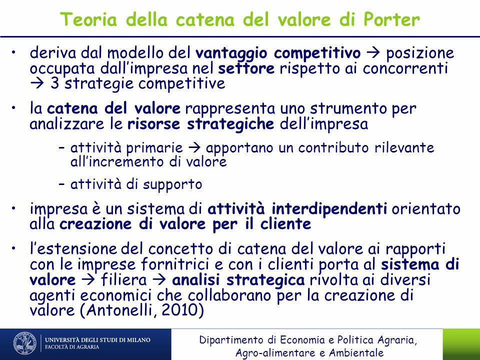 Teoria della catena del valore di Porter