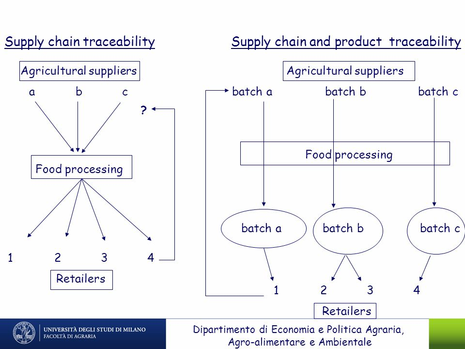 Supply chain traceability Supply chain and product traceability