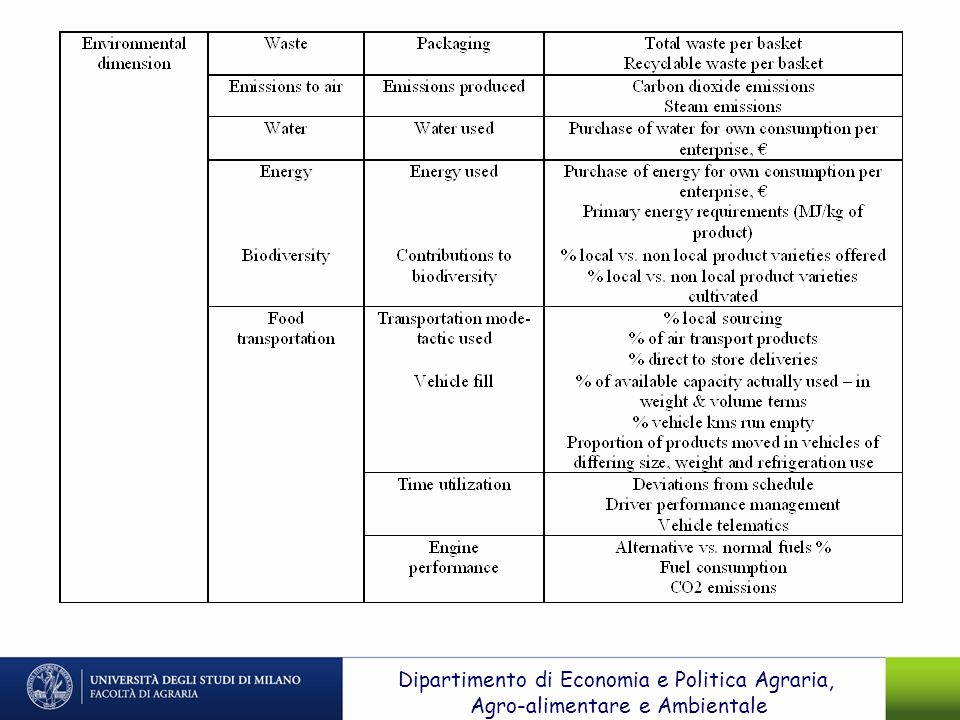 Dipartimento di Economia e Politica Agraria,