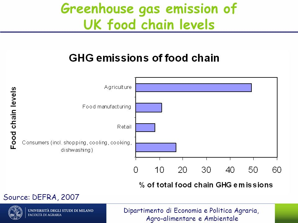 Greenhouse gas emission of UK food chain levels