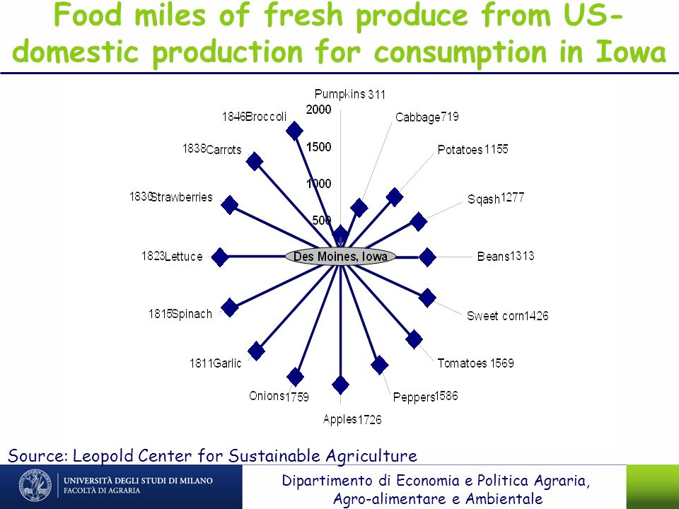 Food miles of fresh produce from US-domestic production for consumption in Iowa