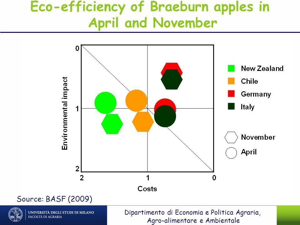 Eco-efficiency of Braeburn apples in April and November