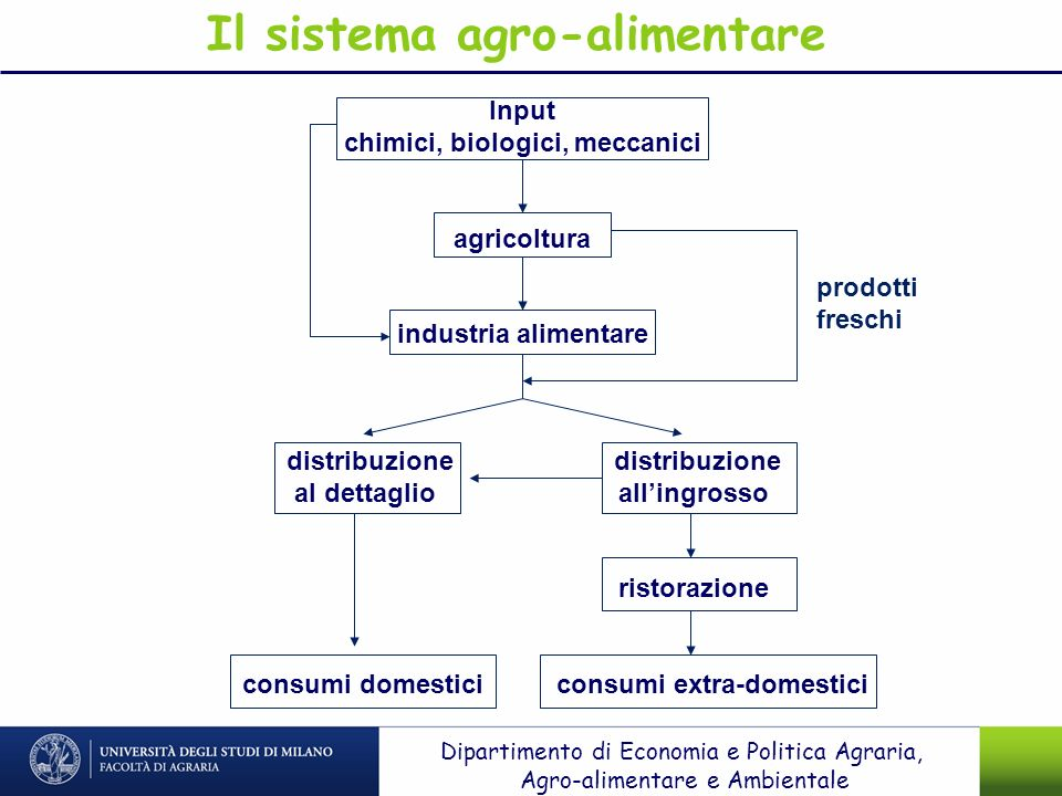 Il sistema agro-alimentare chimici, biologici, meccanici