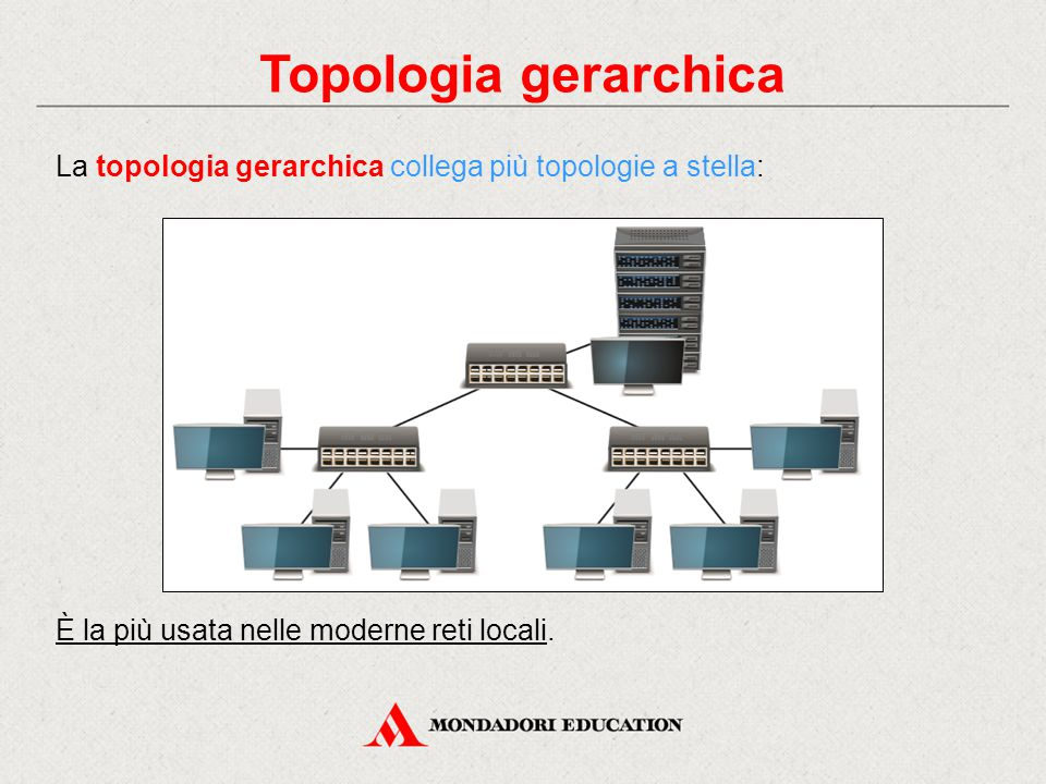 Topologia gerarchica La topologia gerarchica collega più topologie a stella: È la più usata nelle moderne reti locali.