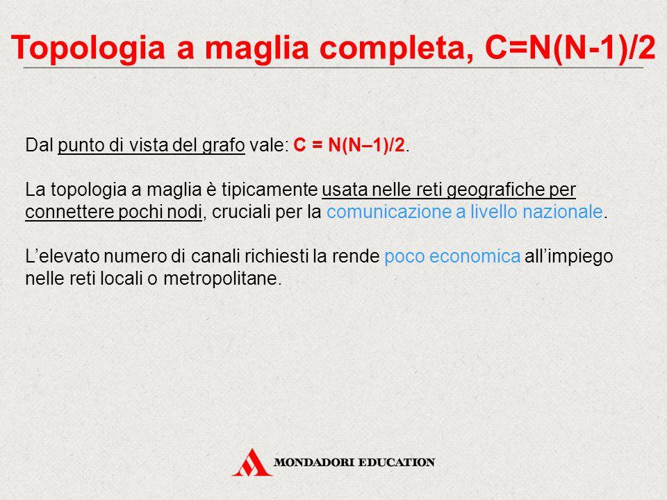 Topologia a maglia completa, C=N(N-1)/2