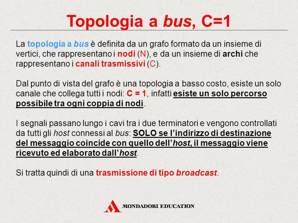Topologia a bus, C=1