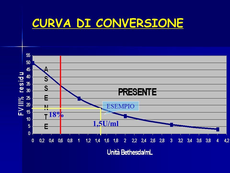 CURVA DI CONVERSIONE ESEMPIO 18% 1,5U/ml