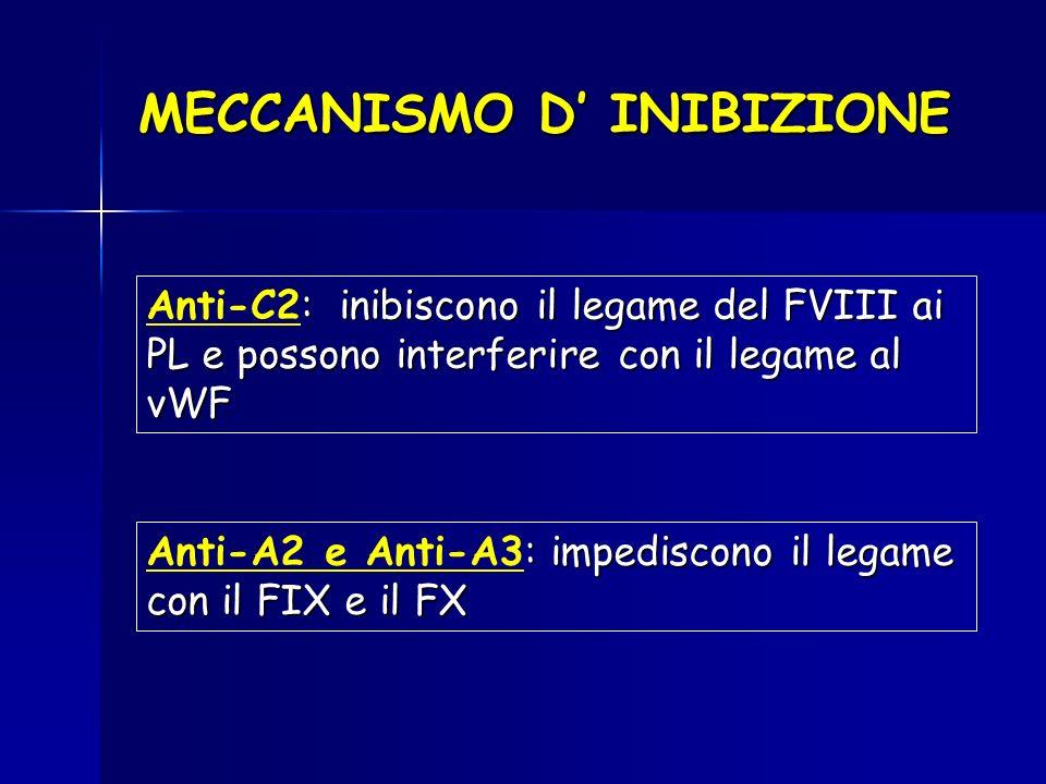 MECCANISMO D' INIBIZIONE