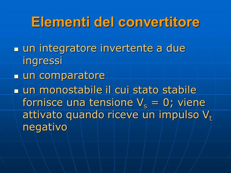Elementi del convertitore