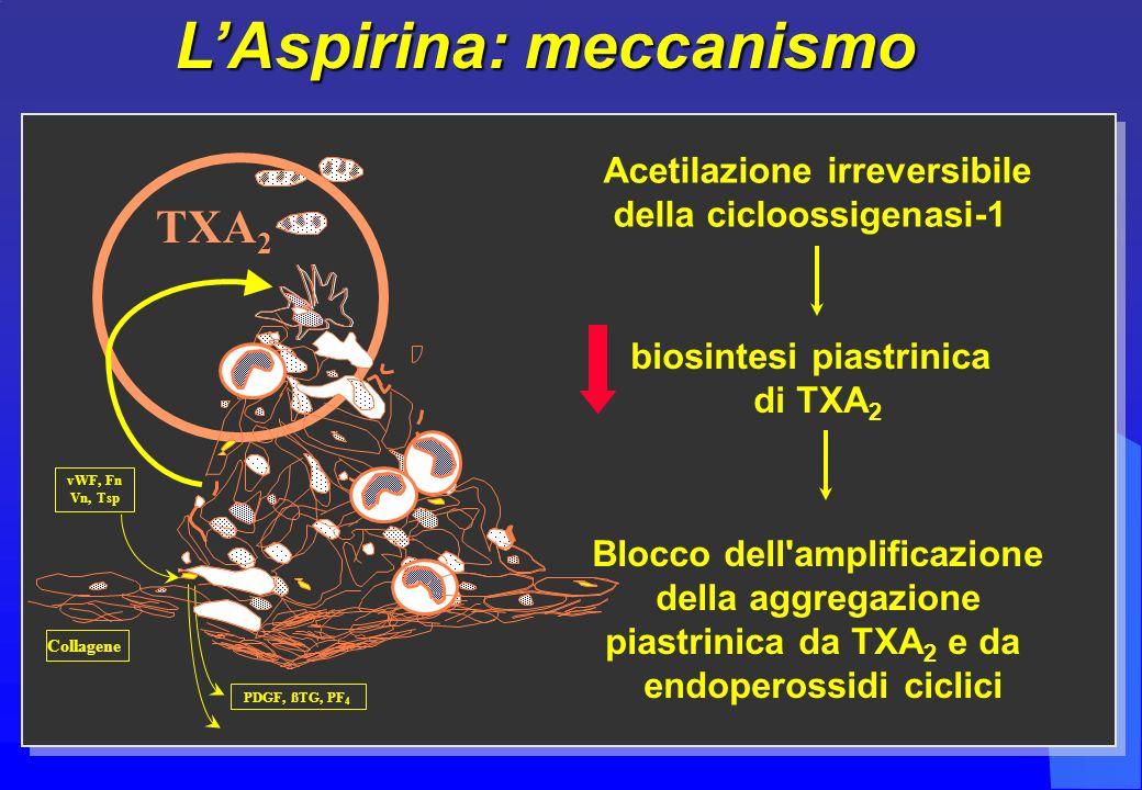 L'Aspirina: meccanismo