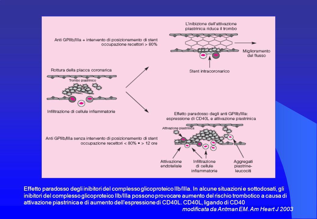Effetto paradosso degli inibitori del complesso glicoproteico IIb/IIIa