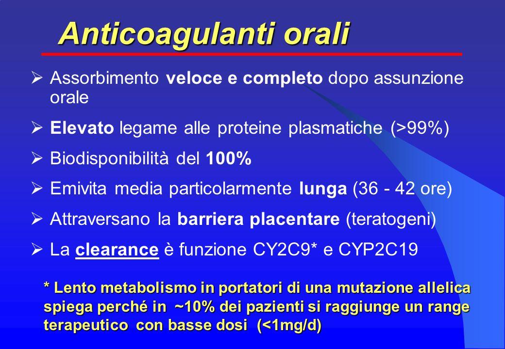 Anticoagulanti orali Assorbimento veloce e completo dopo assunzione orale. Elevato legame alle proteine plasmatiche (>99%)