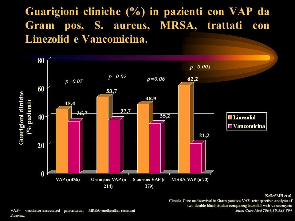 Guarigioni cliniche (%) in pazienti con VAP da Gram pos, S