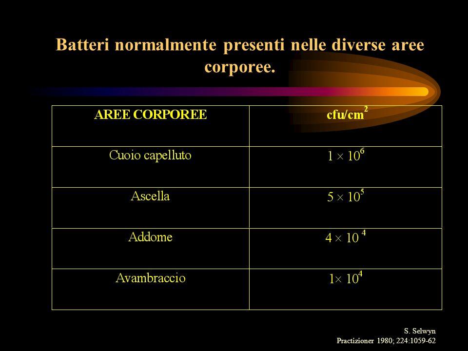 Batteri normalmente presenti nelle diverse aree corporee.