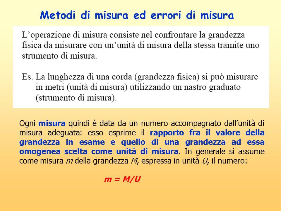 Metodi di misura ed errori di misura
